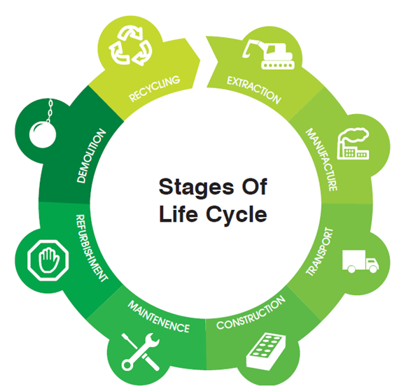 Building Life Cycle Assessment in UAE (LCA), Building Life Cycle Assessment in Dubai, Building Life Cycle Assessment in Abu Dhabi, Building Life Cycle Assessment in Saudi, Building Life Cycle Assessment in Qatar, Building Life Cycle Assessment in Oman